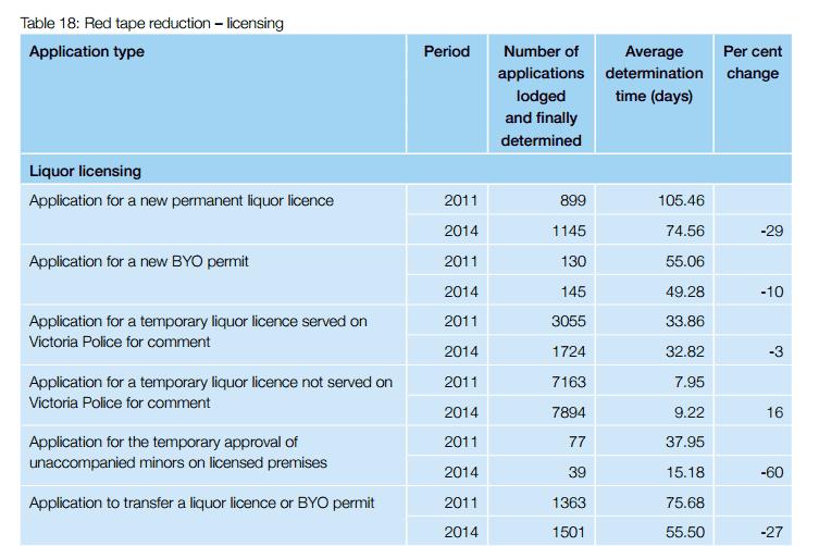 VCGLR-timeframes-2014-2015
